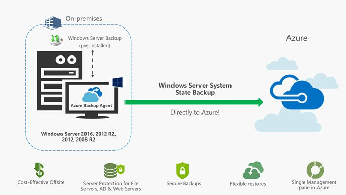 Protect Windows Server System State to cloud with Azure Backup!