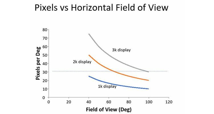 Which Is Better: Higher Pixel Density or Wider Field of View?