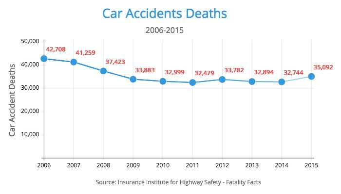 Top 7 Causes of Car Accidents