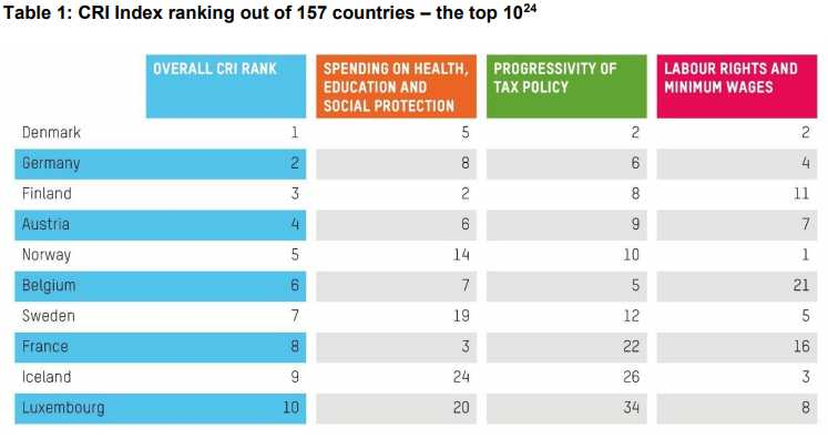 These countries are doing the most to reduce inequality
