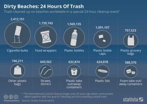 Last month volunteers came together to pick up millions of items of trash from beaches