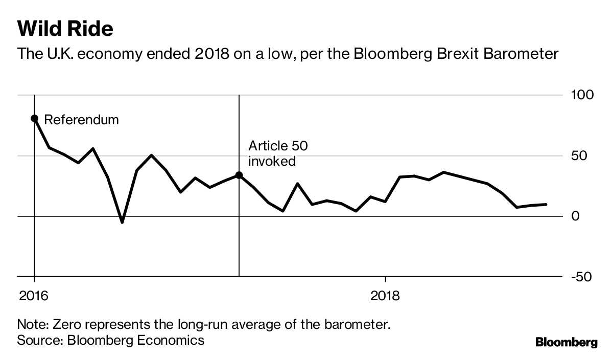 The Wreck of 2018 Shows in Brexit Barometer, and 2019 Looks Worse