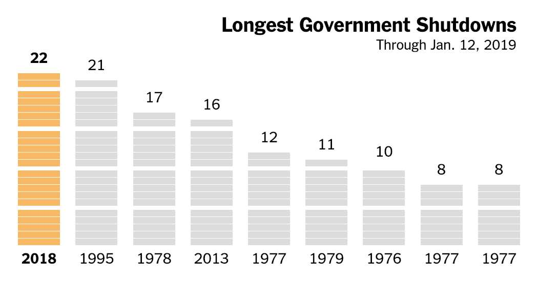 This Government Shutdown Is Now the Longest Ever