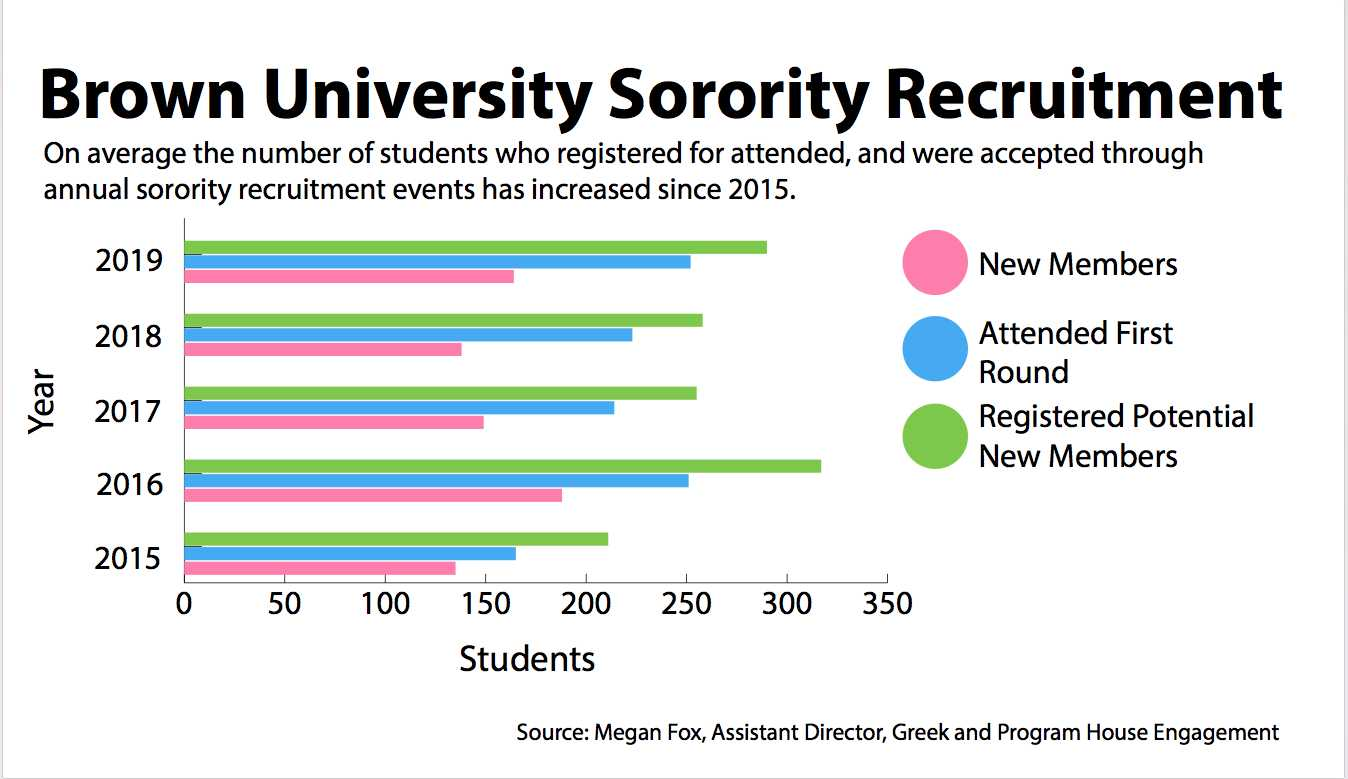 Sorority recruitment numbers hit five-year high