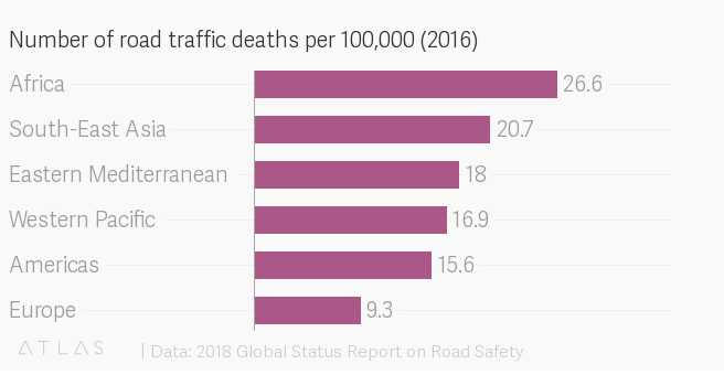 Death rates from traffic accidents are higher in Africa than anywhere else