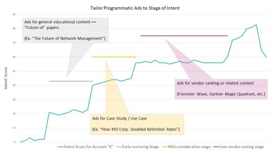 Using Intent Analysis to Tailor Programmatic Ads