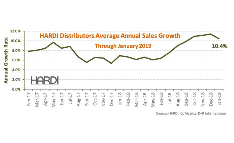 HARDI Distributors Report 4.4% Revenue Increase in January