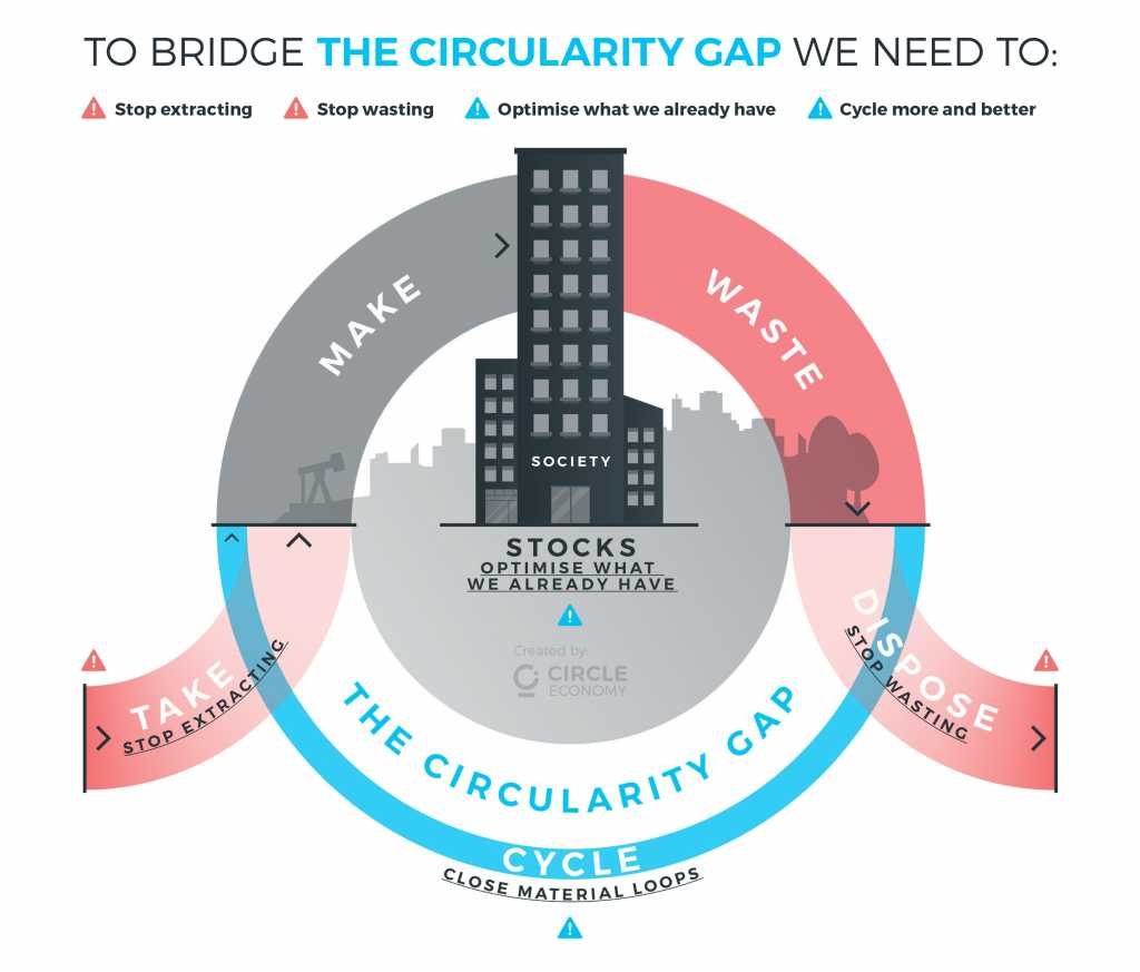 Why the circular economy must link up the whole supply chain