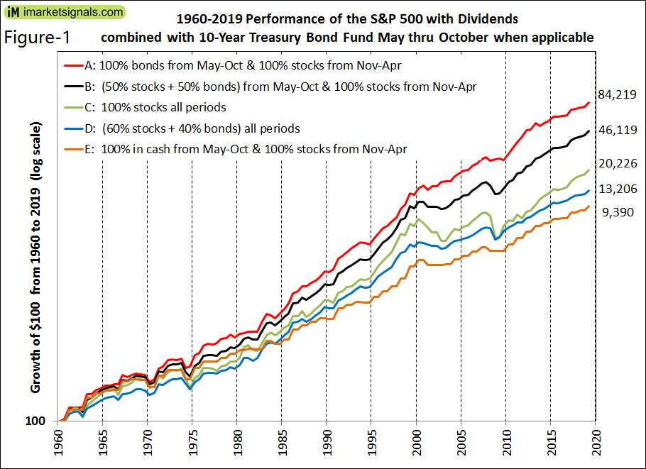 A Winning Strategy To Profit From The Seasonal Effect In Equities