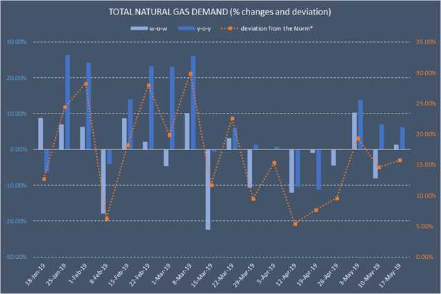 Natural Gas Trading: Projected CDDs Are Rising, But Supply-Demand Balance Remains Bearish