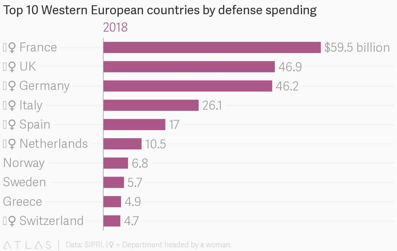 The six biggest military budgets in Europe are controlled by women