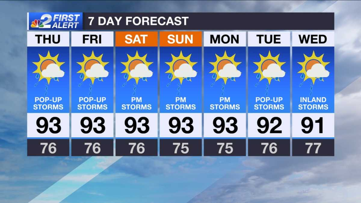 Soakers and storms again Thursday
