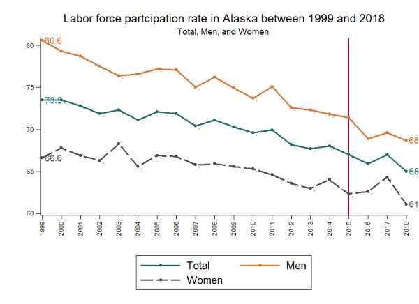 A simple decomposition of Alaska's Labor force