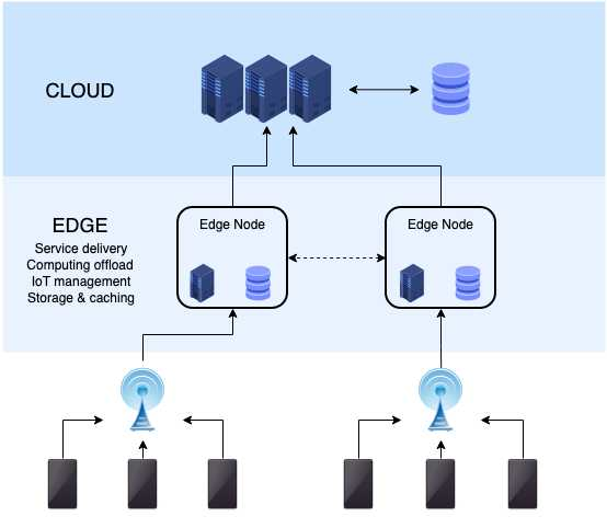 Edge-to-Legacy System Integration