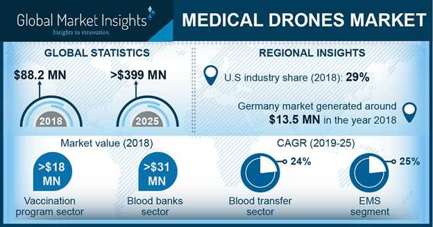 How drones could change the future of healthcare delivery